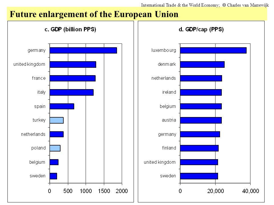 Future enlargement of the European Union International Trade & the World Economy;  Charles van Marrewijk
