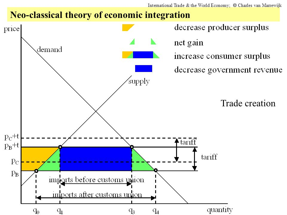 Neo-classical theory of economic integration International Trade & the World Economy;  Charles van Marrewijk Trade creation