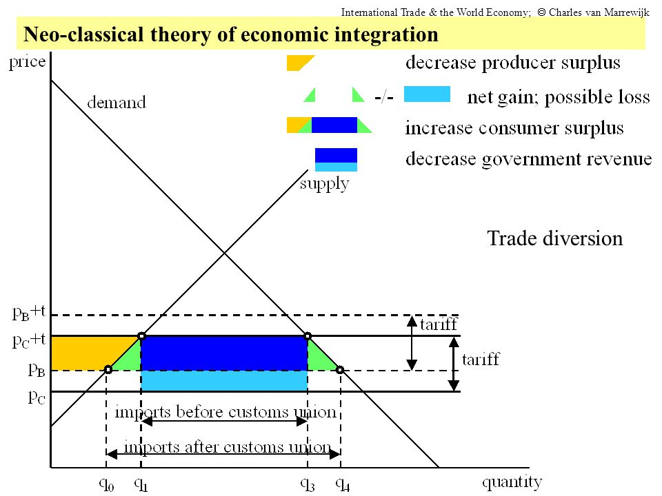 Neo-classical theory of economic integration International Trade & the World Economy;  Charles van Marrewijk Trade diversion