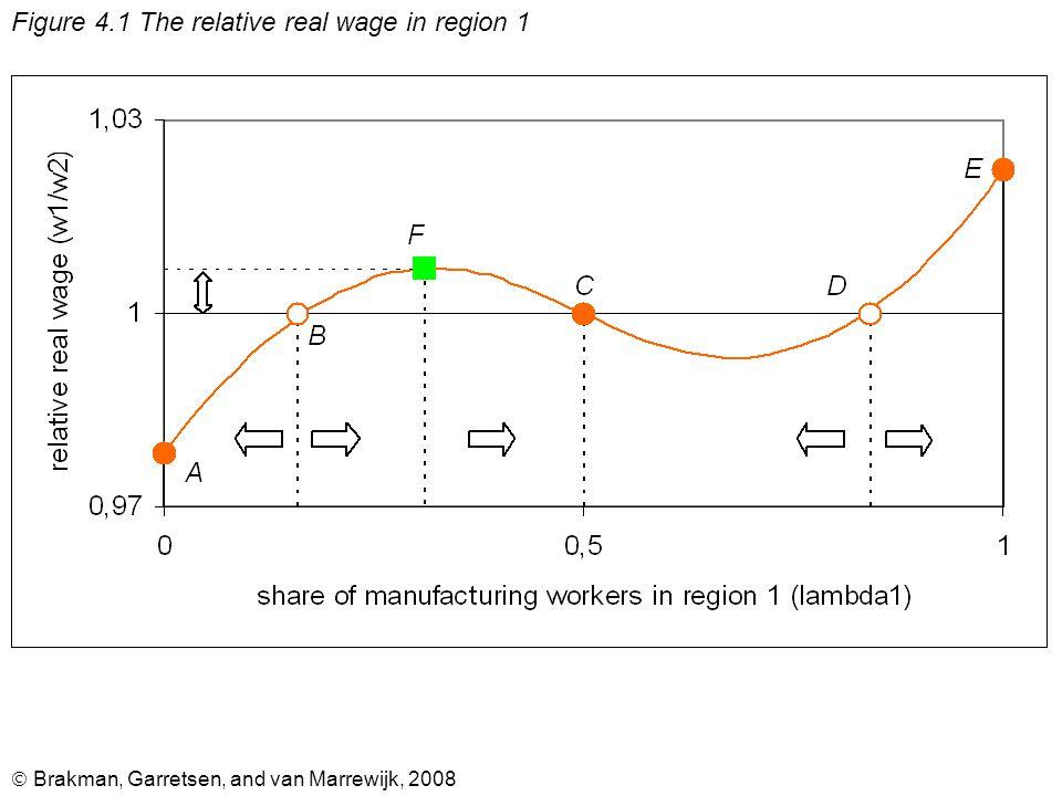  Brakman, Garretsen, and van Marrewijk, 2008 Figure 4.2 The impact of transport costs