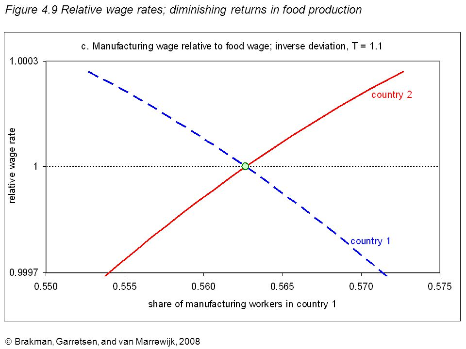  Brakman, Garretsen, and van Marrewijk, 2008 Figure 4.9 Relative wage rates; diminishing returns in food production
