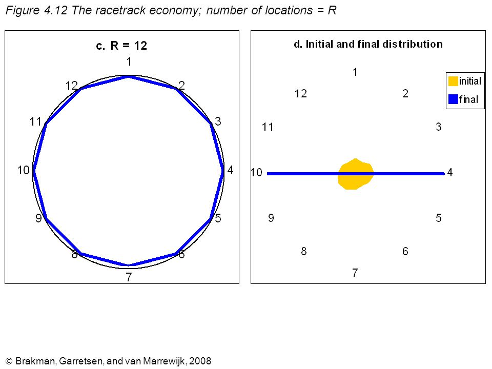  Brakman, Garretsen, and van Marrewijk, 2008 Figure 4.12 The racetrack economy; number of locations = R