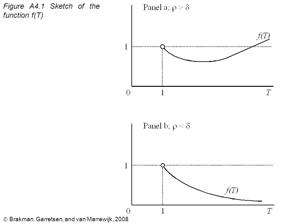  Brakman, Garretsen, and van Marrewijk, 2008 Figure A4.1 Sketch of the function f(T)