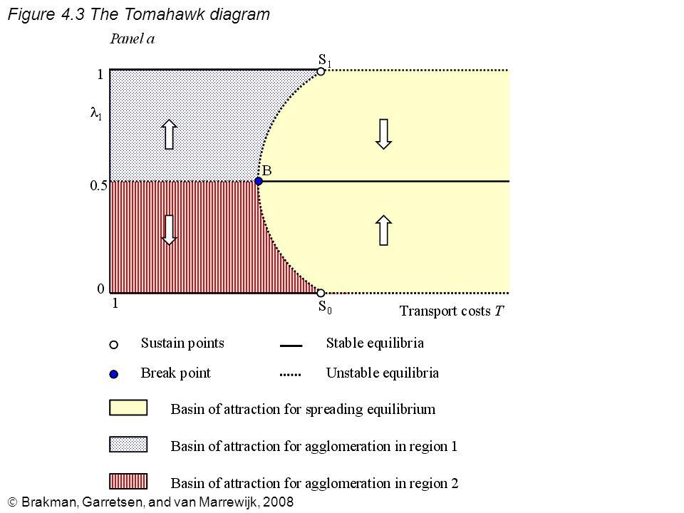  Brakman, Garretsen, and van Marrewijk, 2008 Figure 4.3 The Tomahawk diagram