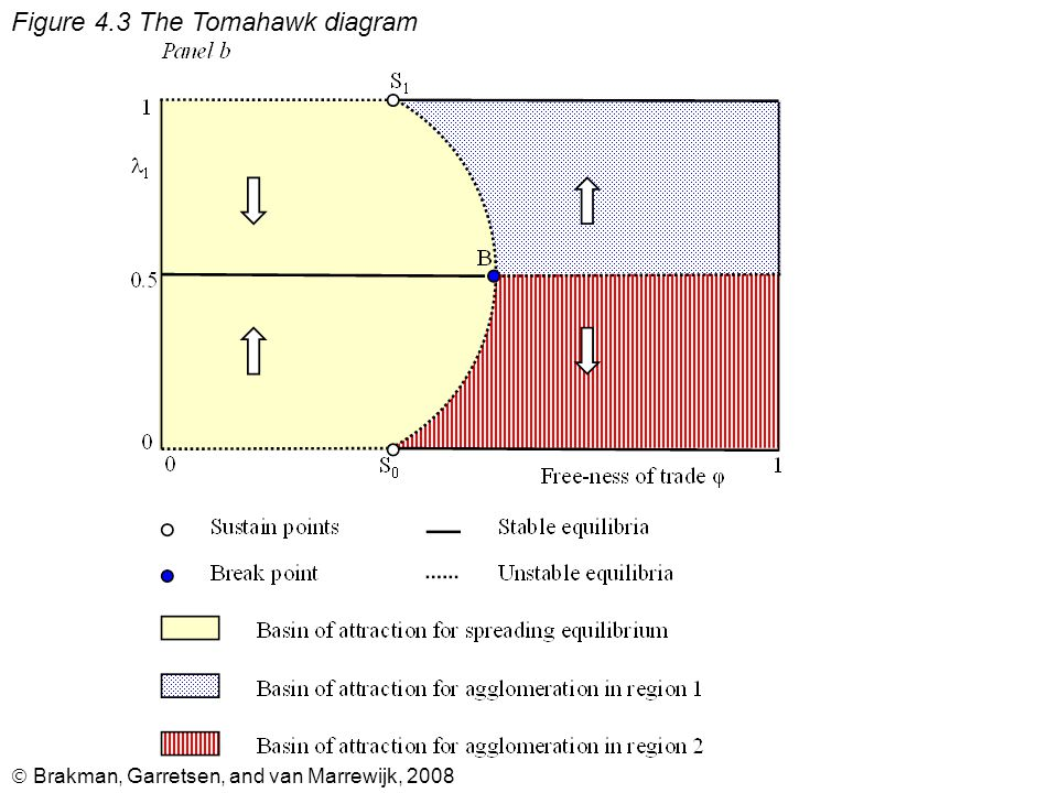  Brakman, Garretsen, and van Marrewijk, 2008 Figure 4.3 The Tomahawk diagram