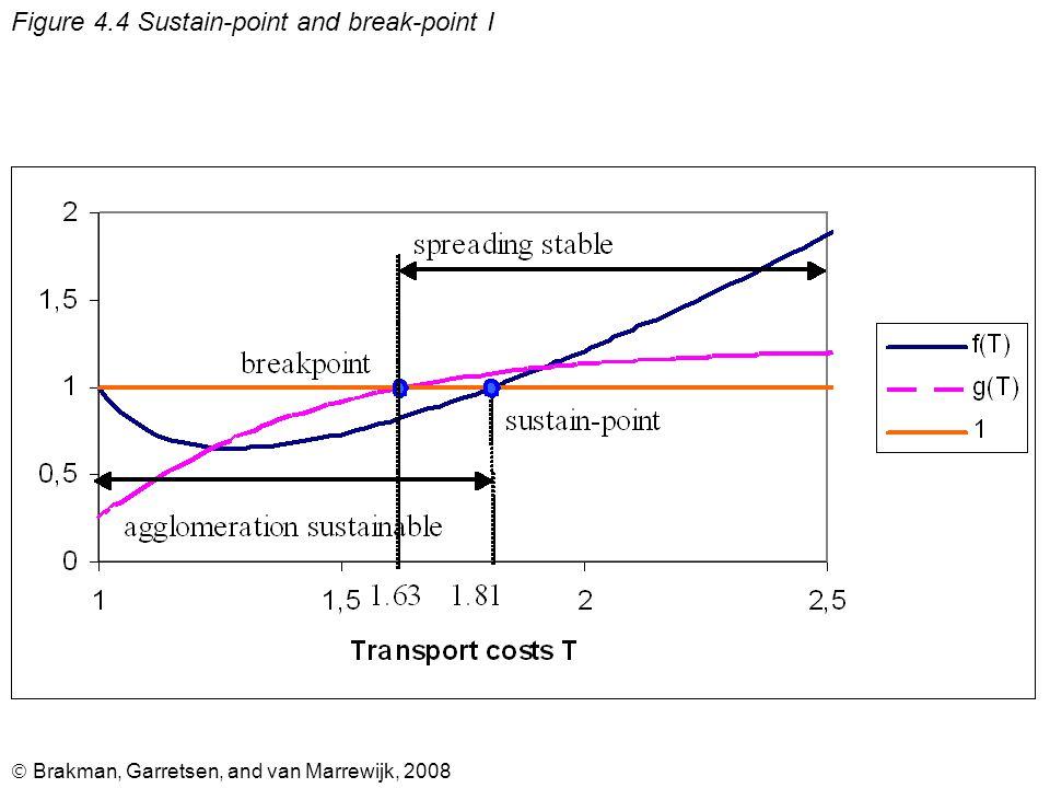  Brakman, Garretsen, and van Marrewijk, 2008 Figure 4.12 The racetrack economy; number of locations = R