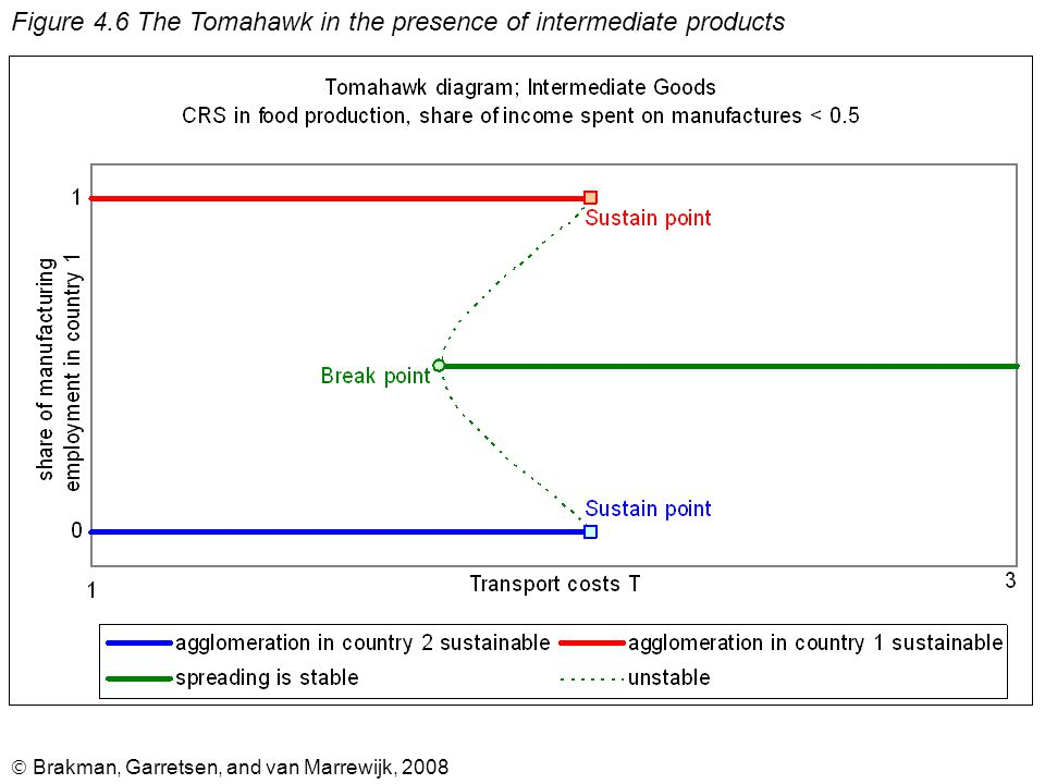  Brakman, Garretsen, and van Marrewijk, 2008 Figure 4.6 The Tomahawk in the presence of intermediate products
