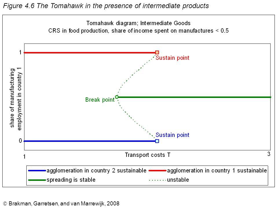  Brakman, Garretsen, and van Marrewijk, 2008 Figure 4.7 The Tomahawk diagram with intermediate goods and CRS
