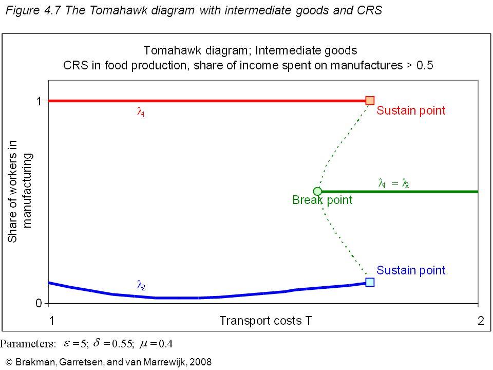  Brakman, Garretsen, and van Marrewijk, 2008 Figure 4.8 Real wages in both regions with intermediate goods and CRS