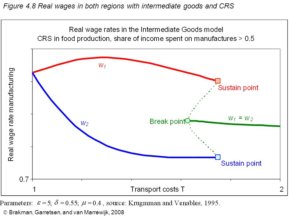  Brakman, Garretsen, and van Marrewijk, 2008 Figure 4.9 Relative wage rates; diminishing returns in food production