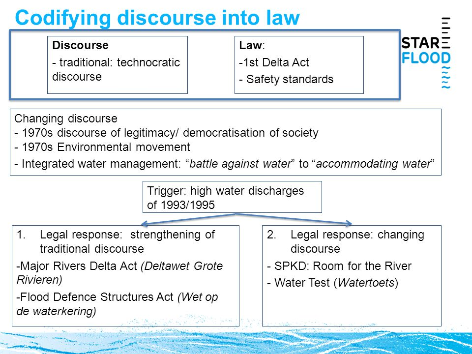 Codifying discourse into law Discourse - traditional: technocratic discourse Changing discourse - 1970s discourse of legitimacy/ democratisation of society - 1970s Environmental movement - Integrated water management: battle against water to accommodating water 2.Legal response: changing discourse - SPKD: Room for the River - Water Test (Watertoets) Trigger: high water discharges of 1993/1995 1.Legal response: strengthening of traditional discourse -Major Rivers Delta Act (Deltawet Grote Rivieren) -Flood Defence Structures Act (Wet op de waterkering) Law: -1st Delta Act - Safety standards