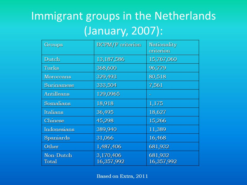 Immigrant groups in the Netherlands (January, 2007): Groups BCPM/F criterion Nationality criterion Dutch13,187,58615,767,060 Turks368,60096,779 Moroccans329,49380,518 Surinamese333,5047,561 Antilleans129,0965- Somalians18,9181,175 Italians36,49518,627 Chinese45,29815,266 Indonesians389,94011,389 Spaniards31,06616,468 Other1,487,406681,932 Non-DutchTotal3,170,40616,357,992681,93216,357,992 Based on Extra, 2011