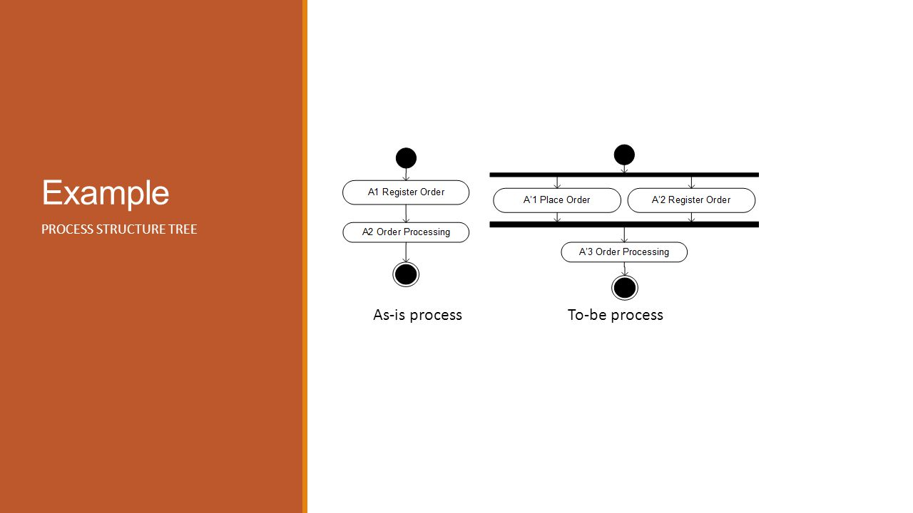 Example PROCESS STRUCTURE TREE As-is processTo-be process