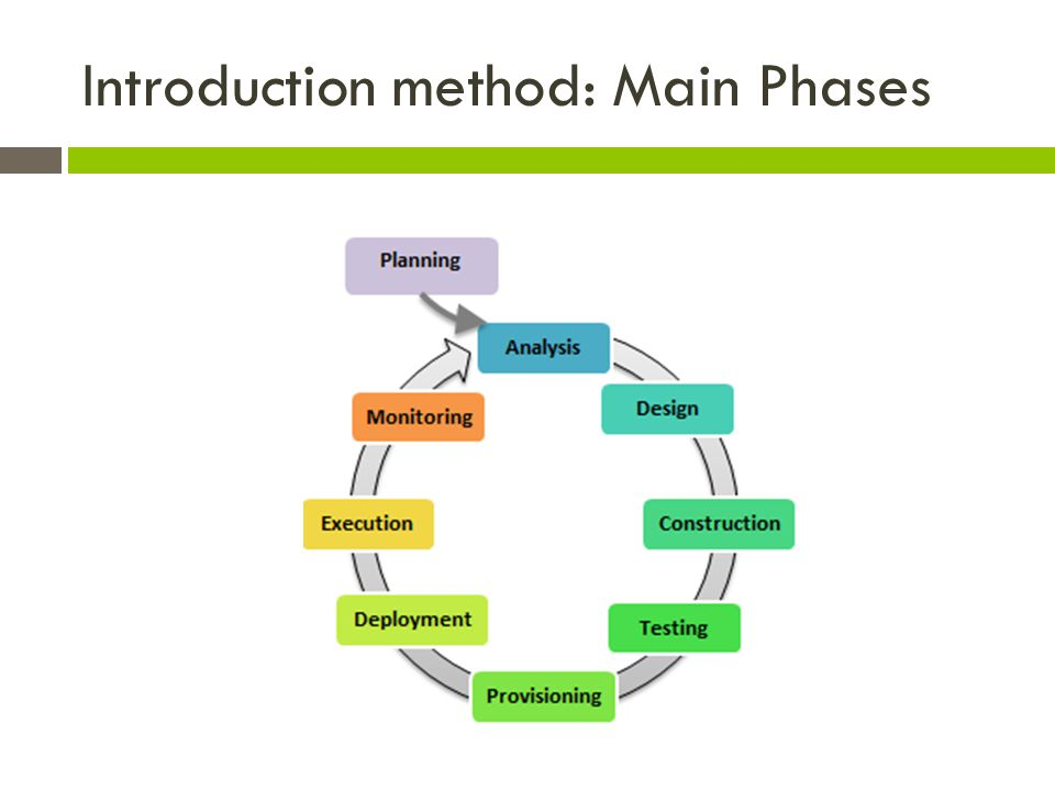 Introduction method: Main Phases