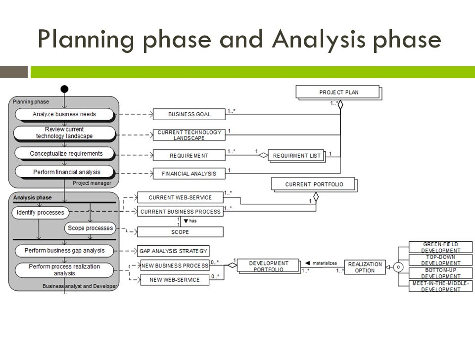 Planning phase and Analysis phase