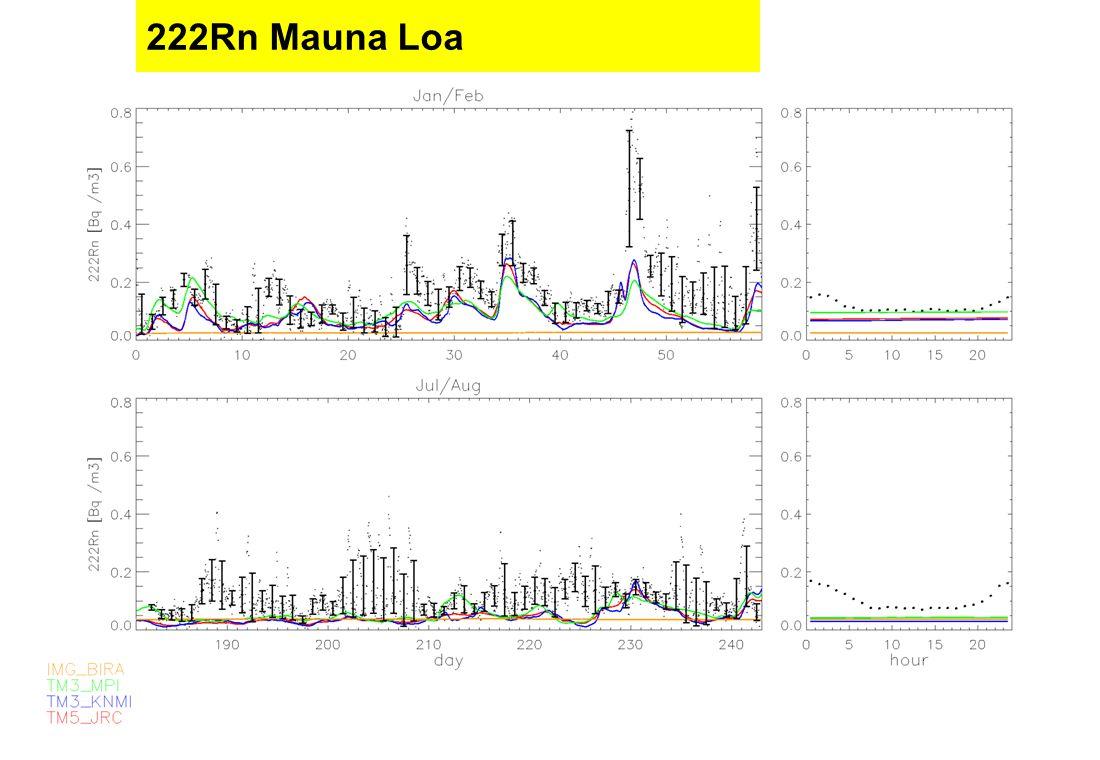 TM meeting, KNMI, 12 November 2003 222Rn Mauna Loa