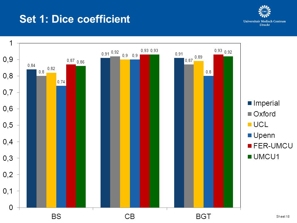 Set 1: Dice coefficient Sheet 18