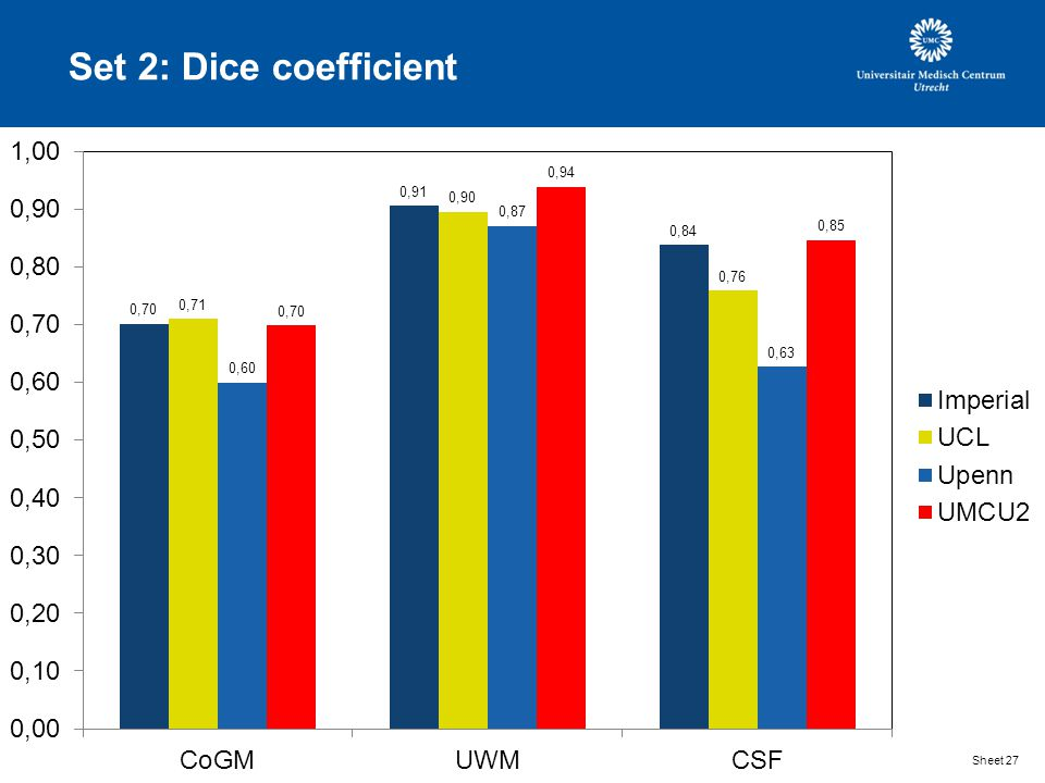 Set 2: Dice coefficient Sheet 27