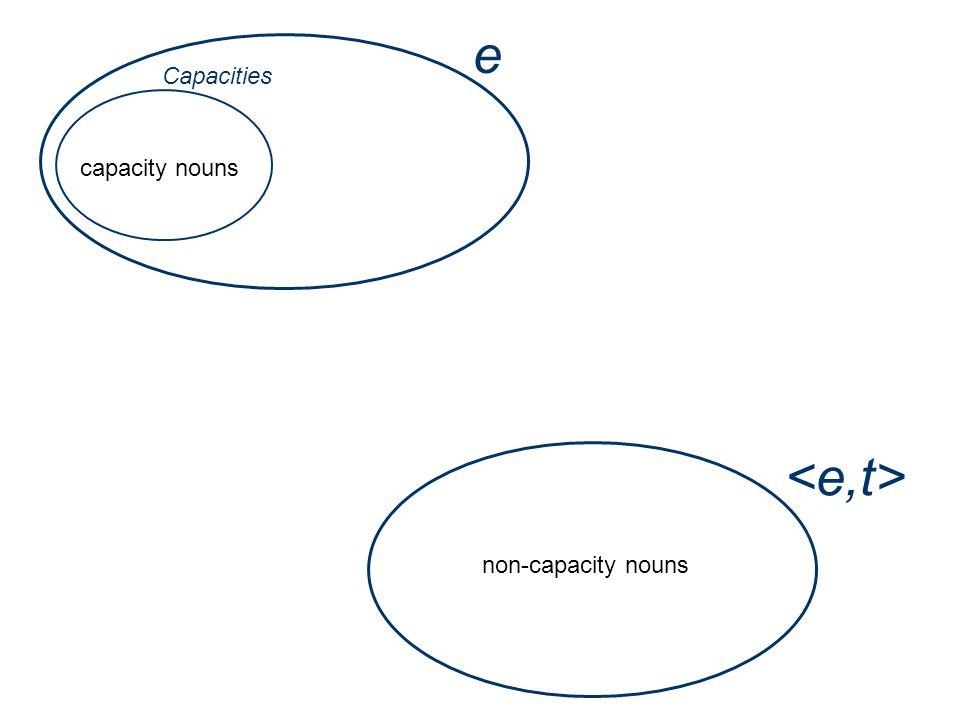 e Capacities capacity nouns non-capacity nouns