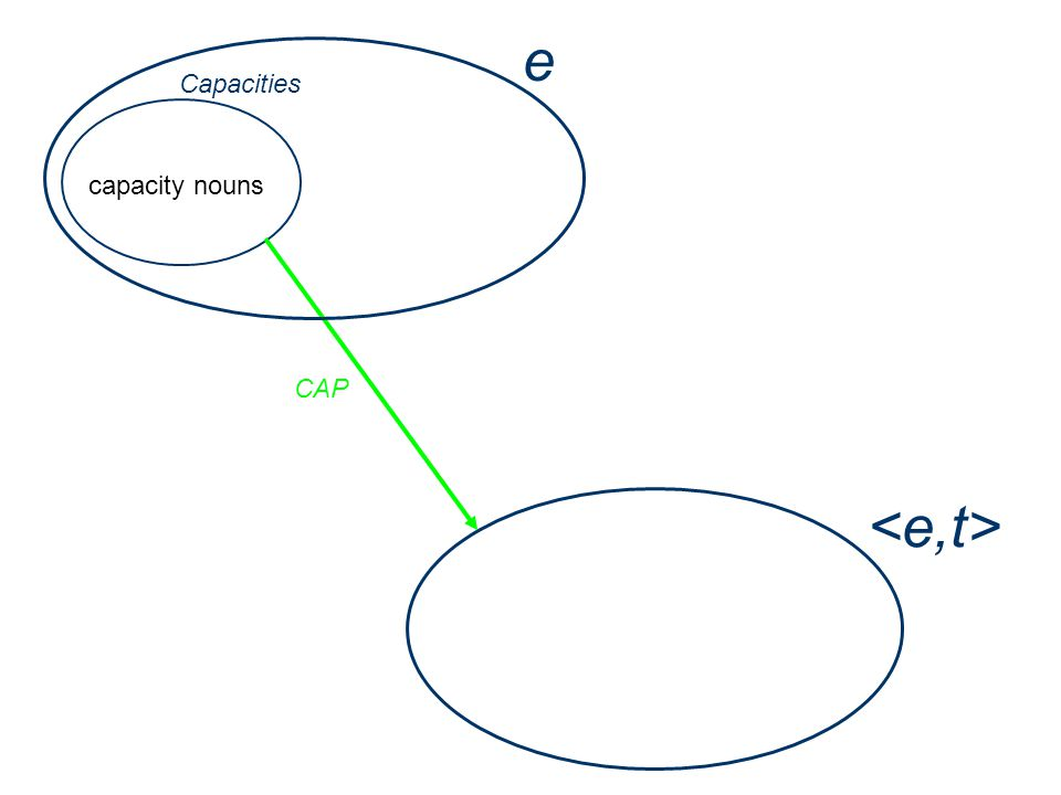 e capacity nouns Capacities CAP