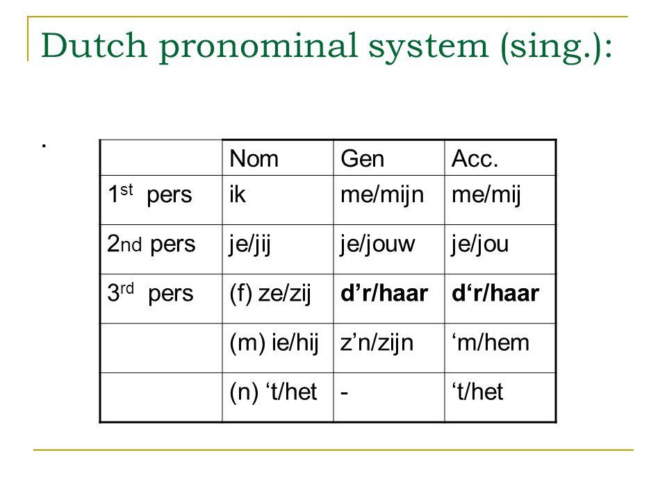 Dutch pronominal system (sing.):. NomGenAcc.