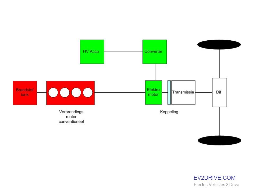 EV2DRIVE.COM Electric Vehicles 2 Drive Elektrisch rijden 1 op 1 1 km / kg (Li-Ion)
