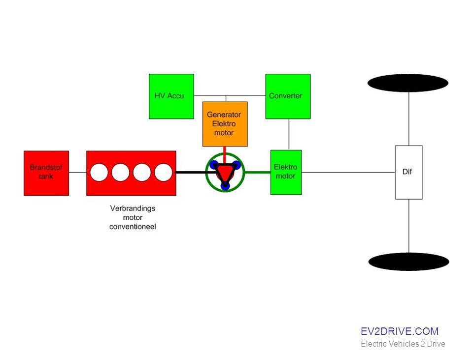 EV2DRIVE.COM Electric Vehicles 2 Drive Laden 220 V netwerk Max 8 Ampère * 220 Volt 1800 Watt