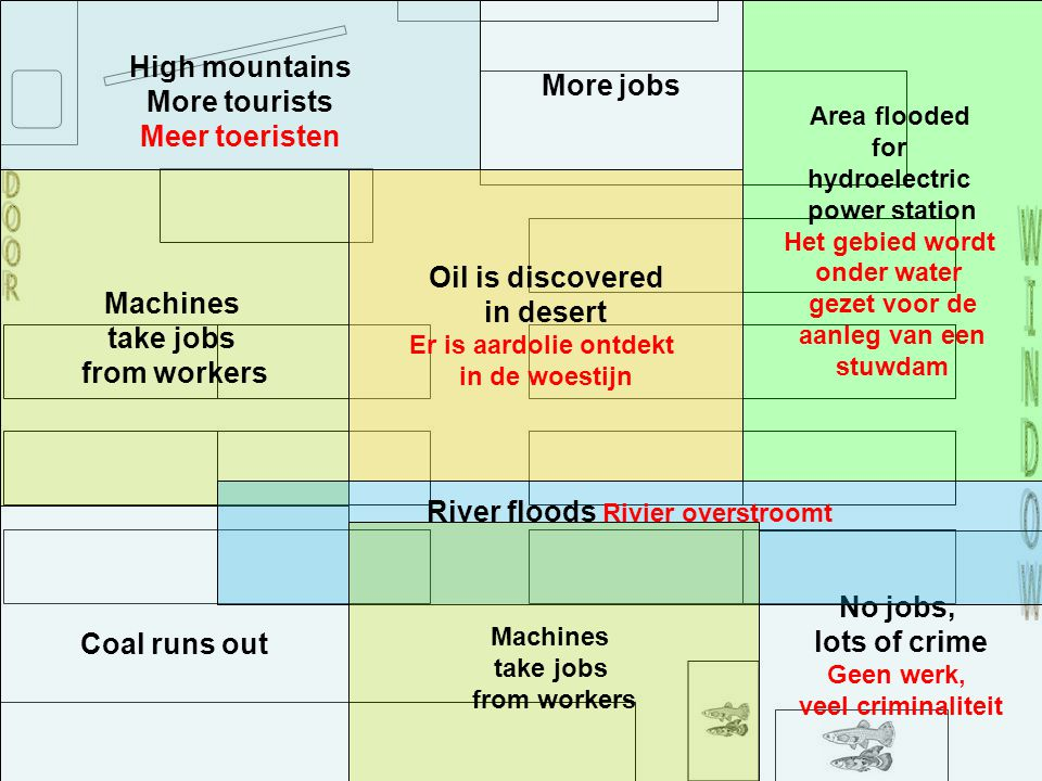 Coal runs out No jobs, lots of crime Geen werk, veel criminaliteit More jobs Machines take jobs from workers River floods Rivier overstroomt Machines take jobs from workers Area flooded for hydroelectric power station Het gebied wordt onder water gezet voor de aanleg van een stuwdam High mountains More tourists Meer toeristen Oil is discovered in desert Er is aardolie ontdekt in de woestijn