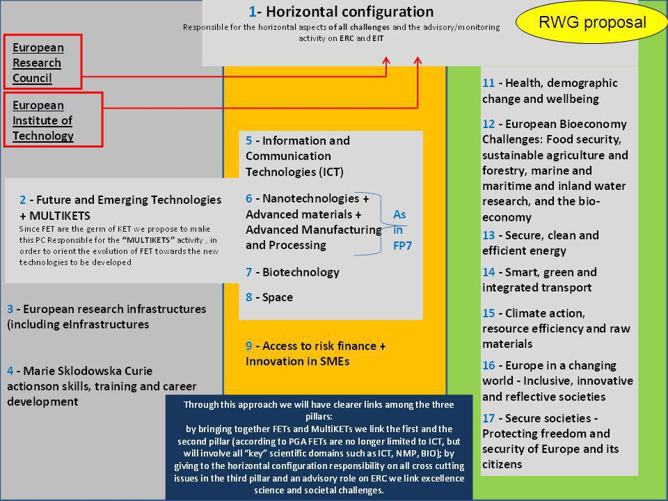 ACARE Paper on H2020  H2020 needed to bring Flightpath 2050 towards realisation  Build on current experience and SRIA  Continue existing instruments  CS 2 needed to further de-risk and demonstrate CS1 technologies  Needing 1.8 BEuro  SESAR building block for reaching a seamless Air Transport System  ATM research and large scale demonstration needing 1 BEuro  Research to be focused on beyond SESAR phase  SESAR deployment outside scope of H2020  Extension of SESAR is preferred above new JU  If scope would be widened an FP7 like approach is preferred to establish workprogrammes, even for ATM  L1 and L2 need to be continued, each with a 0.6 BEuro budget  Need for budget for infrastructure ~ 0.1 BEuro  CSAs to continue CONSENSUS / DISCUSSION