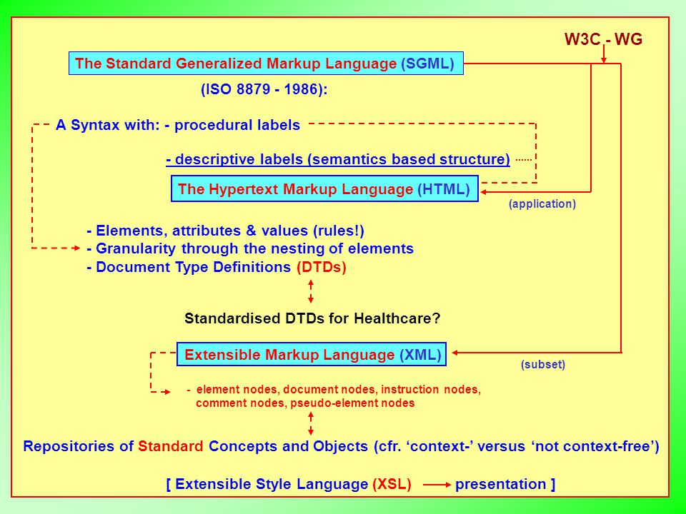 Repositories of Standard Concepts and Objects (cfr. 'context-' versus 'not context-free') The Standard Generalized Markup Language (SGML) (ISO 8879 -