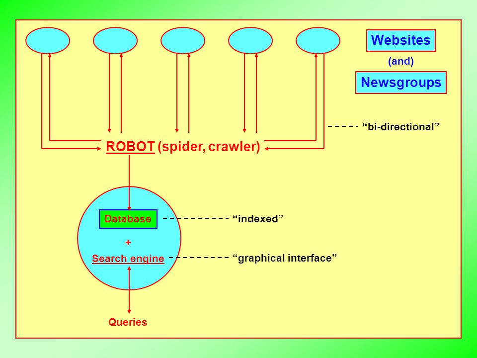 "Websites ROBOT (spider, crawler) ""bi-directional"" Database Search engine + ""indexed"" ""graphical interface"" Queries (and) Newsgroups"