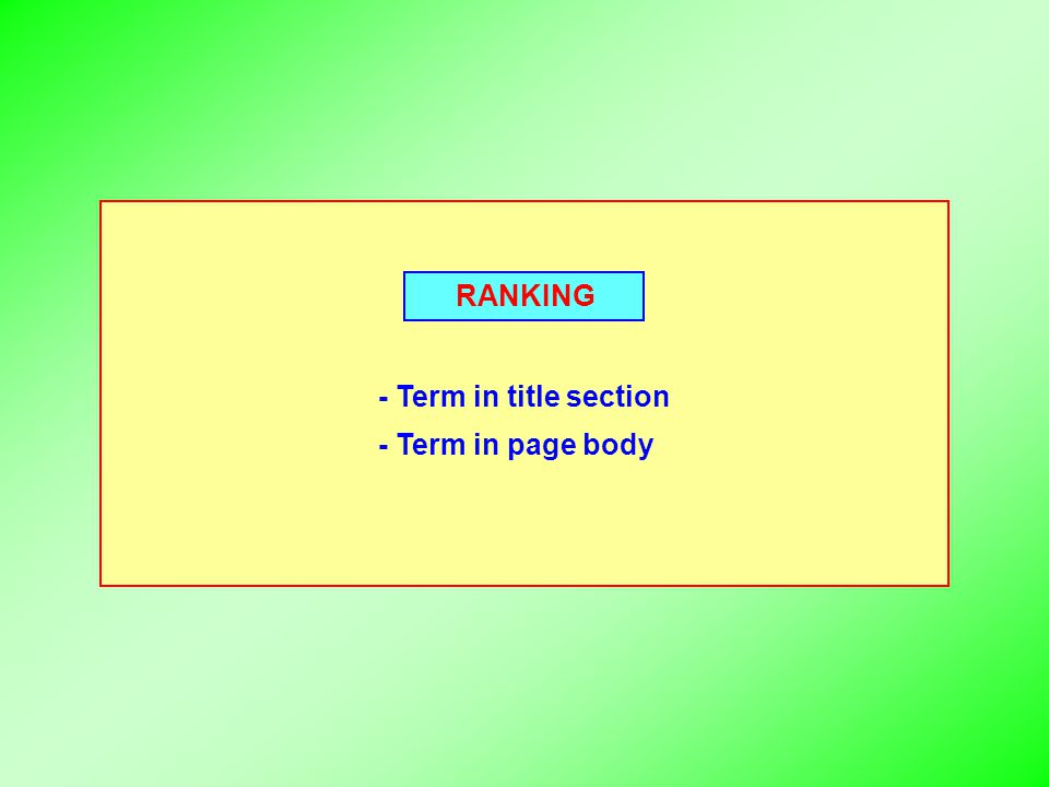 RANKING - Term in title section - Term in page body