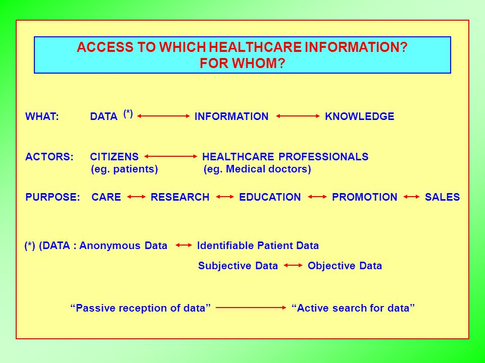 ACCESS TO WHICH HEALTHCARE INFORMATION? FOR WHOM? WHAT: ACTORS: PURPOSE: DATAINFORMATIONKNOWLEDGE CITIZENSHEALTHCARE PROFESSIONALS (eg. patients)(eg.