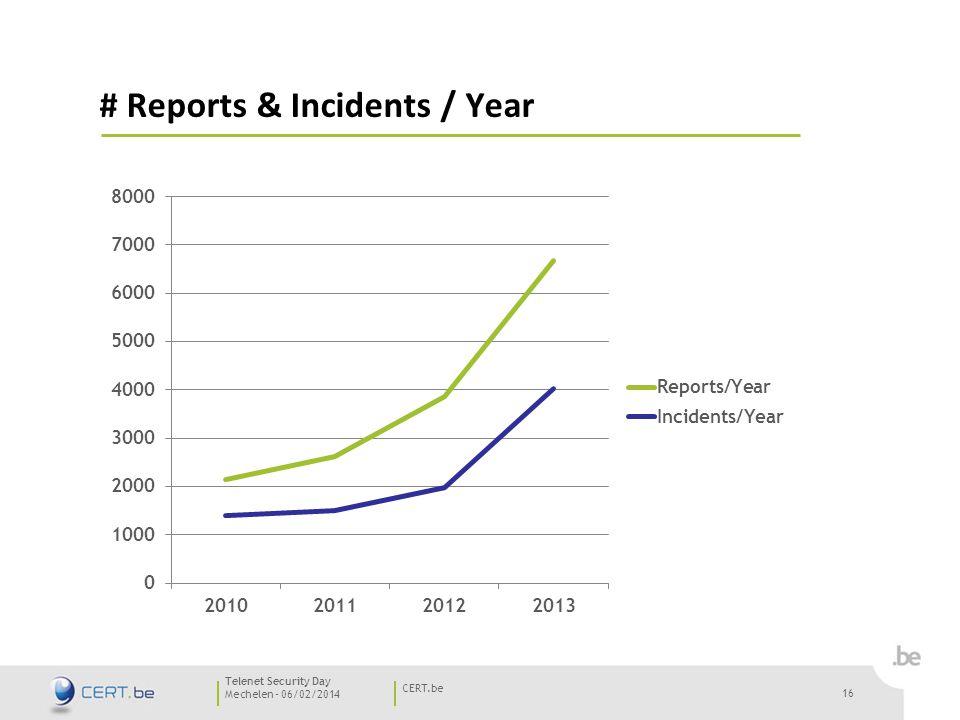 16 Mechelen - 06/02/2014 CERT.be Telenet Security Day 16 # Reports & Incidents / Year