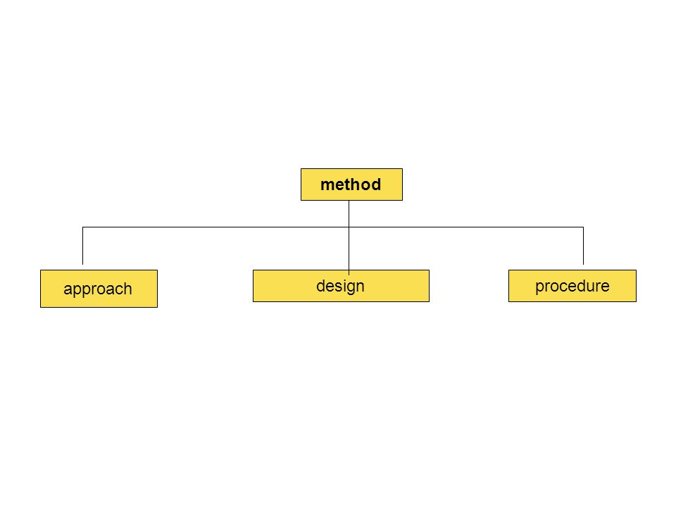 method designprocedure approach