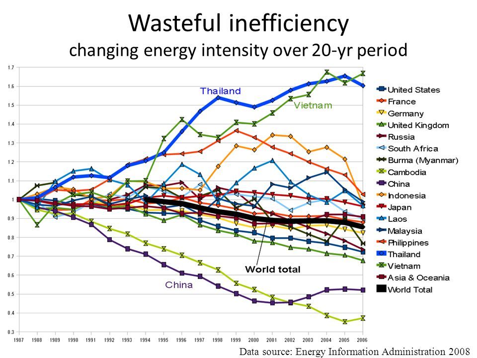 Wasteful inefficiency changing energy intensity over 20-yr period Data source: Energy Information Administration 2008
