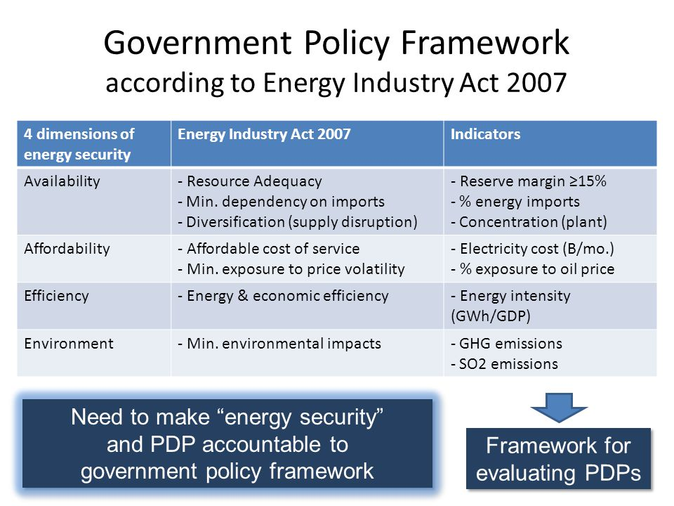 Government Policy Framework according to Energy Industry Act dimensions of energy security Energy Industry Act 2007Indicators Availability- Resource Adequacy - Min.