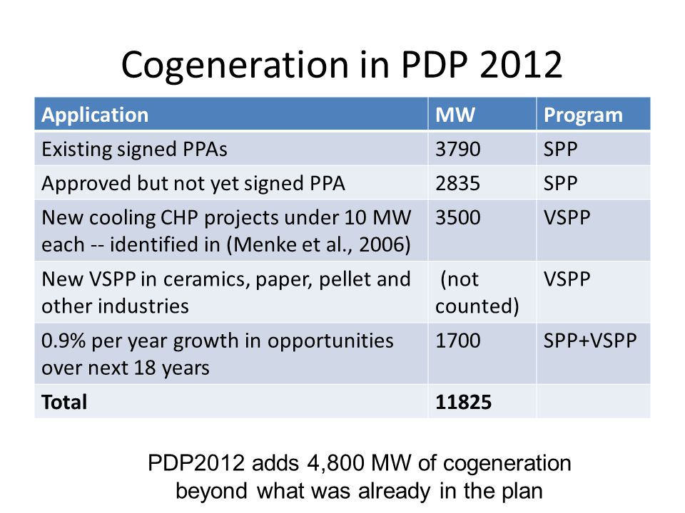 Cogeneration in PDP 2012 ApplicationMWProgram Existing signed PPAs3790SPP Approved but not yet signed PPA2835SPP New cooling CHP projects under 10 MW each -- identified in (Menke et al., 2006) 3500VSPP New VSPP in ceramics, paper, pellet and other industries (not counted) VSPP 0.9% per year growth in opportunities over next 18 years 1700SPP+VSPP Total11825 PDP2012 adds 4,800 MW of cogeneration beyond what was already in the plan