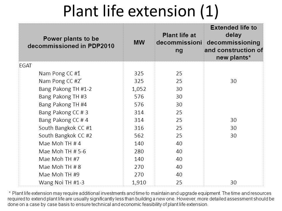 Plant life extension (1) Power plants to be decommissioned in PDP2010 MW Plant life at decommissioni ng Extended life to delay decommissioning and construction of new plants* EGAT Nam Pong CC #1 ้้ Nam Pong CC #2 ้ Bang Pakong TH #1-21,05230 Bang Pakong TH # Bang Pakong TH # Bang Pakong CC # Bang Pakong CC # South Bangkok CC # South Bangkok CC # Mae Moh TH # Mae Moh TH # Mae Moh TH # Mae Moh TH # Mae Moh TH # Wang Noi TH #1-31, * Plant life extension may require additional investments and time to maintain and upgrade equipment.