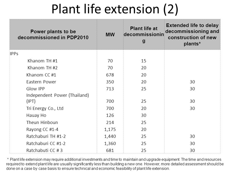 Plant life extension (2) Power plants to be decommissioned in PDP2010 MW Plant life at decommissionin g Extended life to delay decommissioning and construction of new plants* IPPs Khanom TH #17015 Khanom TH #27020 Khanom CC #167820 Eastern Power3502030 Glow IPP7132530 Independent Power (Thailand) (IPT)7002530 Tri Energy Co., Ltd7002030 Hauay Ho12630 Theun Hinboun21425 Rayong CC #1-41,17520 Ratchaburi TH #1-21,4402530 Ratchaburi CC #1-21,3602530 Ratchabuti CC # 36812530 * Plant life extension may require additional investments and time to maintain and upgrade equipment.