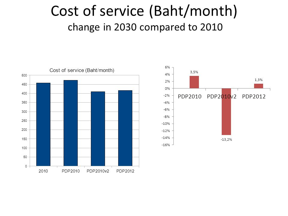 Cost of service (Baht/month) change in 2030 compared to 2010