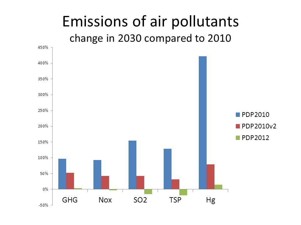 Emissions of air pollutants change in 2030 compared to 2010