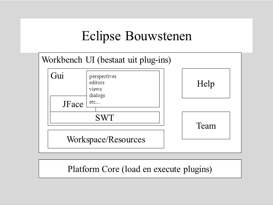 Wat is Eclipse een opensource framework een kernel & een verzameling Plug-ins