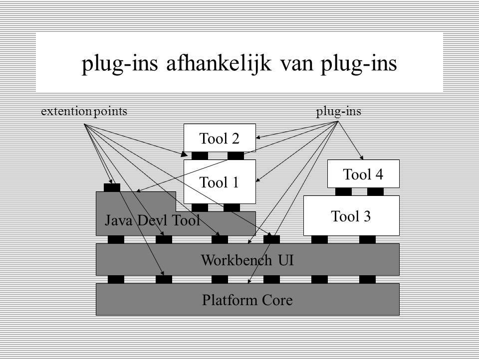 Eclipse Bouwstenen Platform Core (load en execute plugins) Workbench UI (bestaat uit plug-ins) Gui SWT JFace perspectives editors views dialogs etc...
