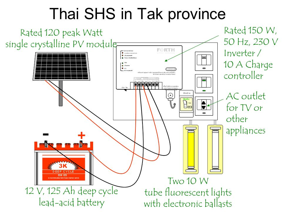 Thai SHS in Tak province Rated 120 peak Watt single crystalline PV module Rated 150 W, 50 Hz, 230 V Inverter / 10 A Charge controller 12 V, 125 Ah deep cycle lead-acid battery Two 10 W tube fluorescent lights with electronic ballasts AC outlet for TV or other appliances