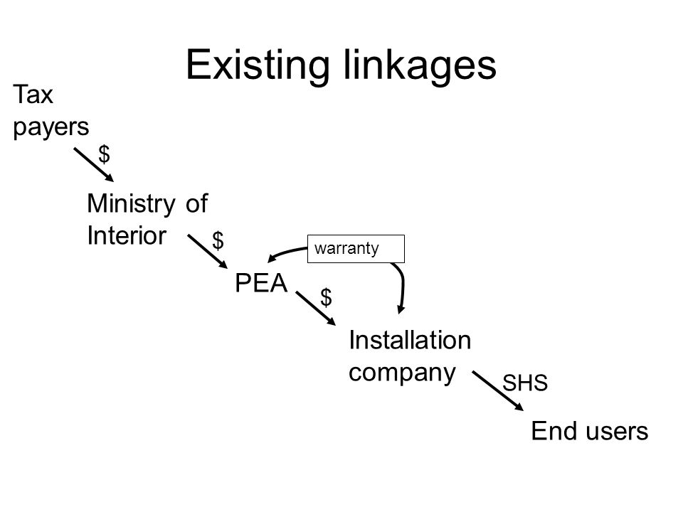 Ministry of Interior PEA Installation company End users $ $ SHS Existing linkages warranty Tax payers $