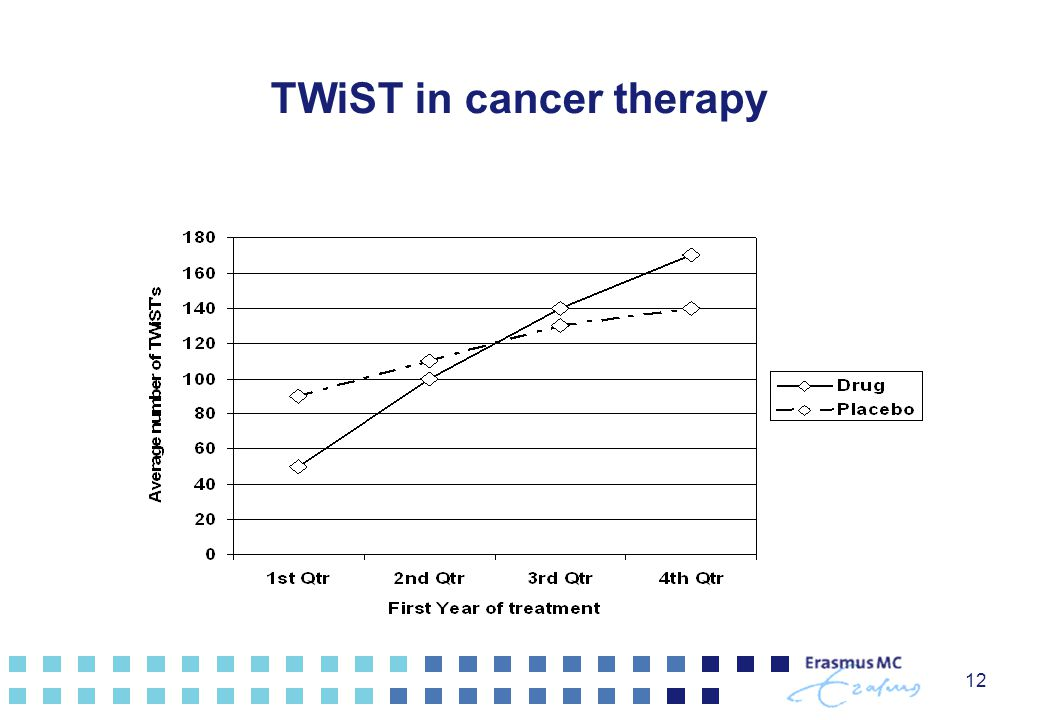 12 TWiST in cancer therapy