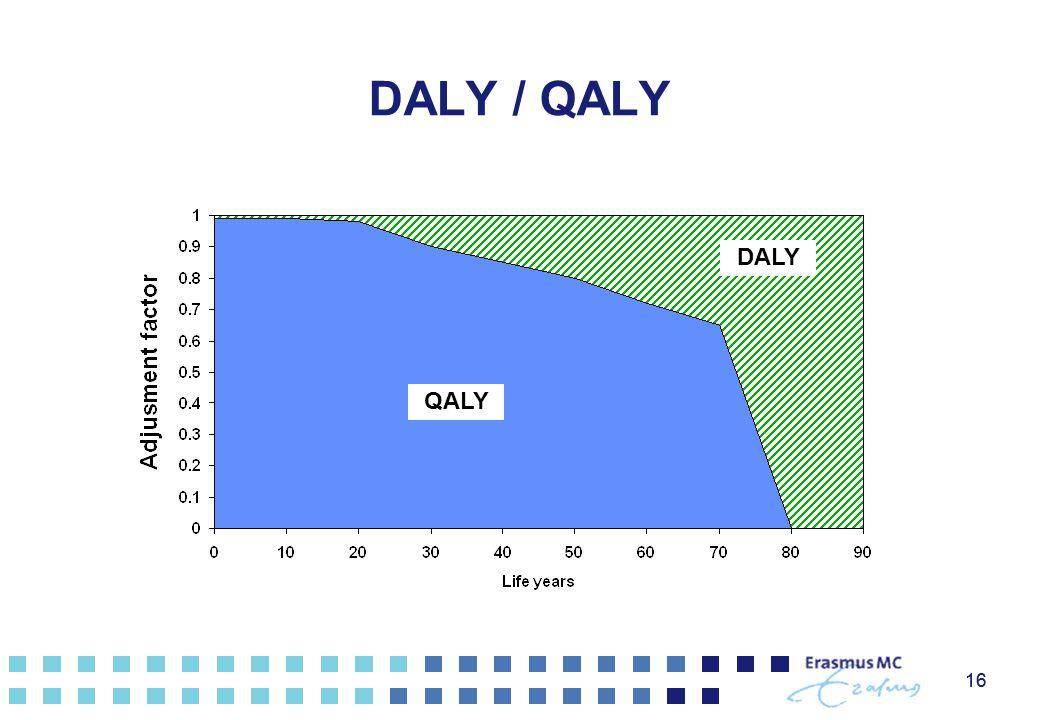 16 DALY / QALY DALY QALY