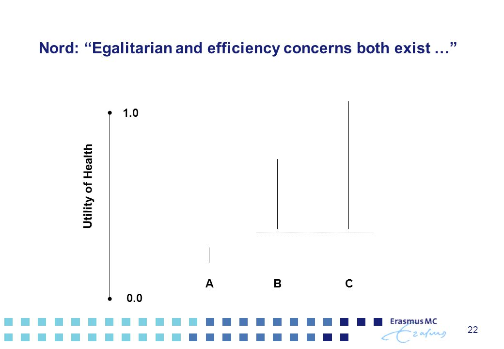 22 CB 0.0 1.0 Utility of Health Nord: Egalitarian and efficiency concerns both exist … AB
