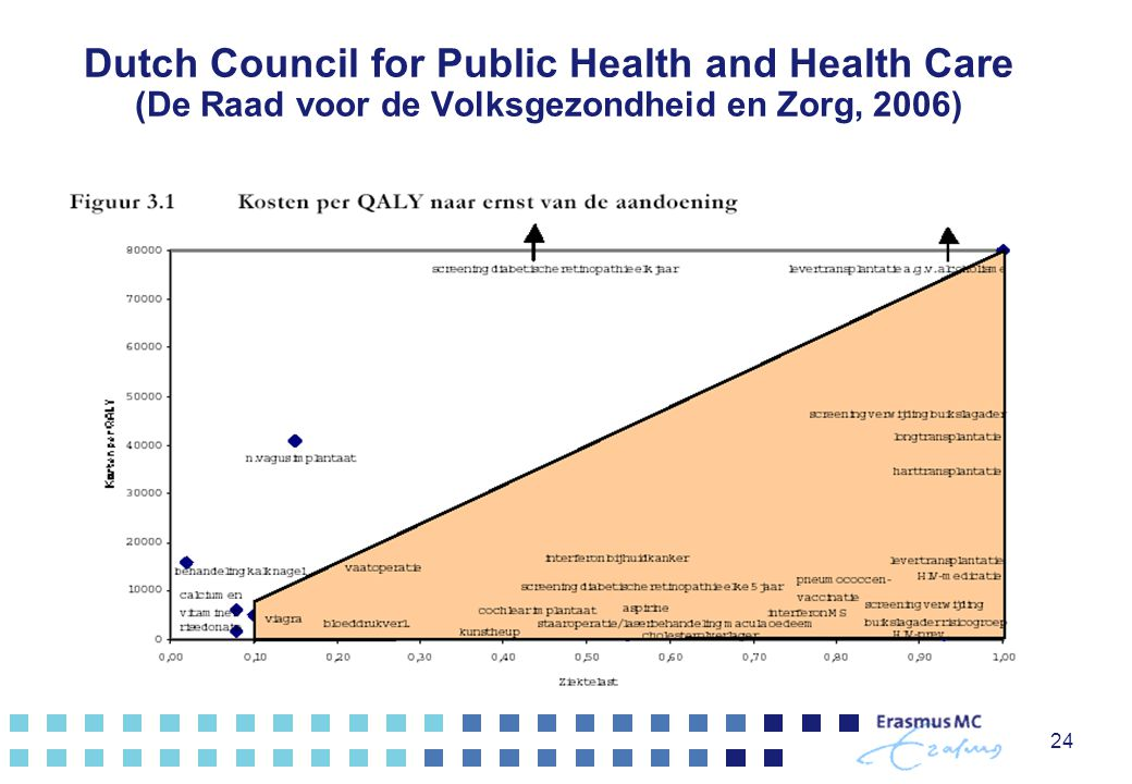 24 Dutch Council for Public Health and Health Care (De Raad voor de Volksgezondheid en Zorg, 2006)